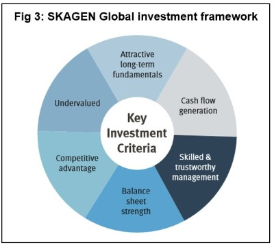 SKAGEN Global investment framework.jpg