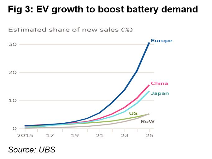 EV growth to boost battery demand.JPG