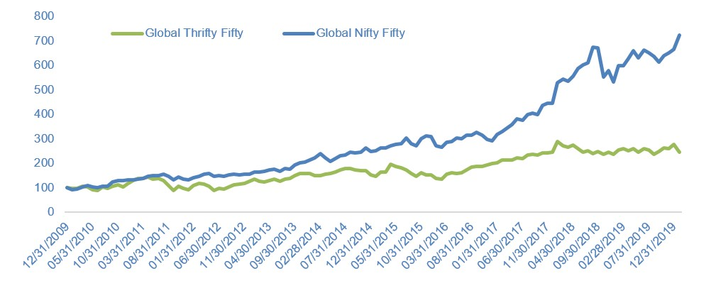 Nifty-Fifty vs Thrifty-Fifty since 2010