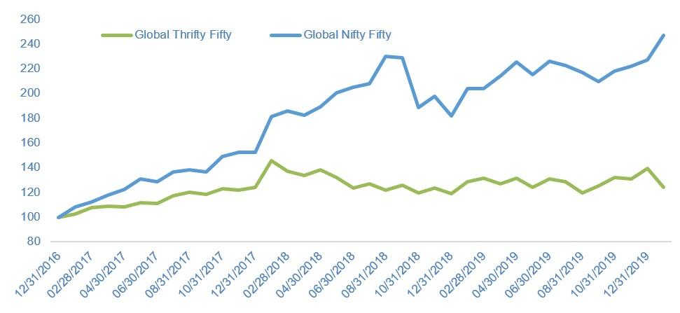 Nifty-Fifty vs Thrifty-Fifty since 2017