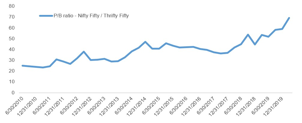 Price to book - Global Nifty-Fifty vs Global Thrifty-Fifty.jpg